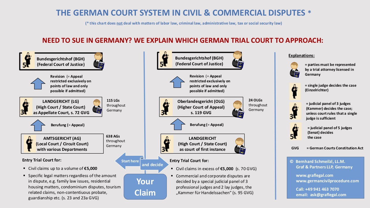 Chart German Court System Civil and Commercial Litigation